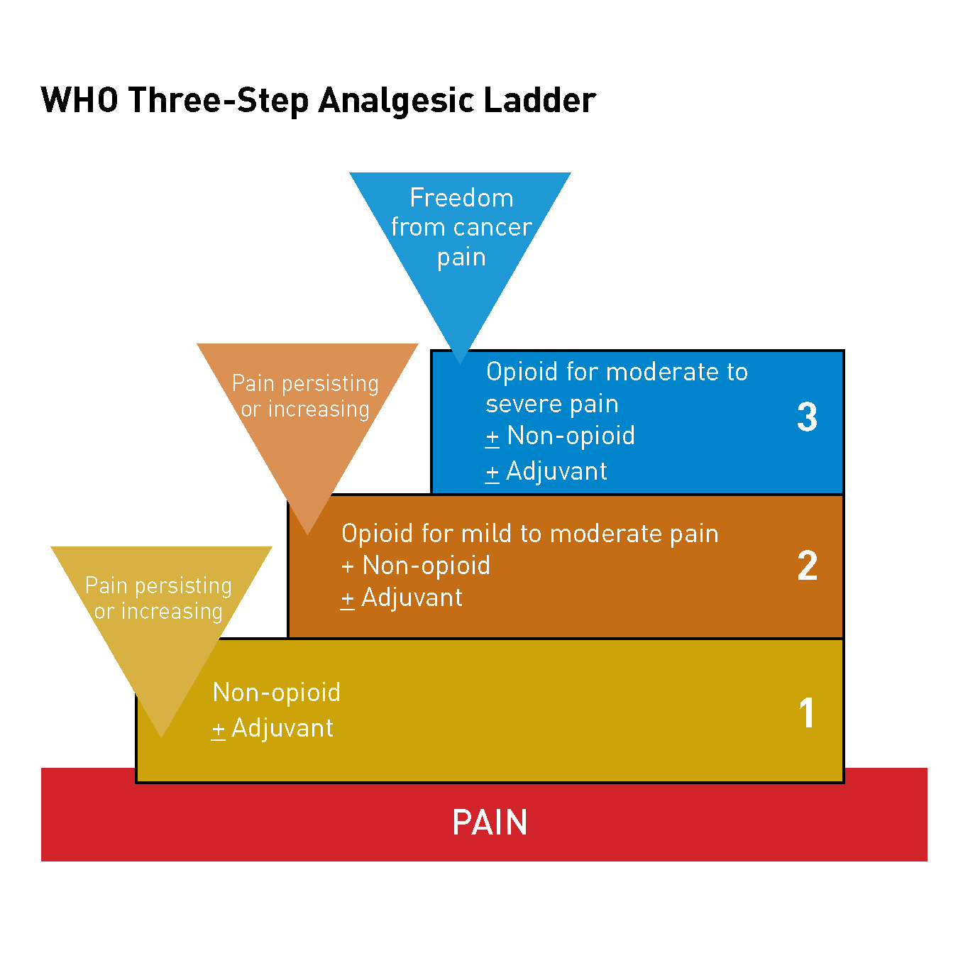 WHO Three-Step Analgesic Ladder