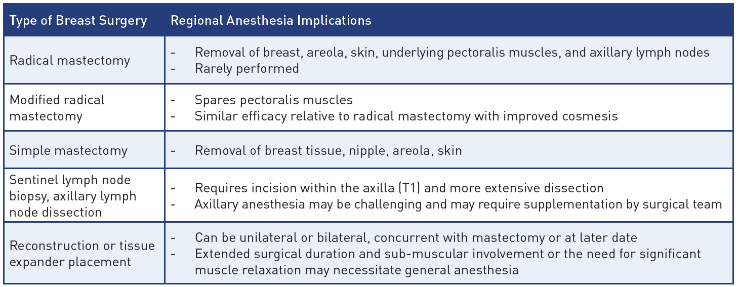 Regional anesthesia implications for breast surgery